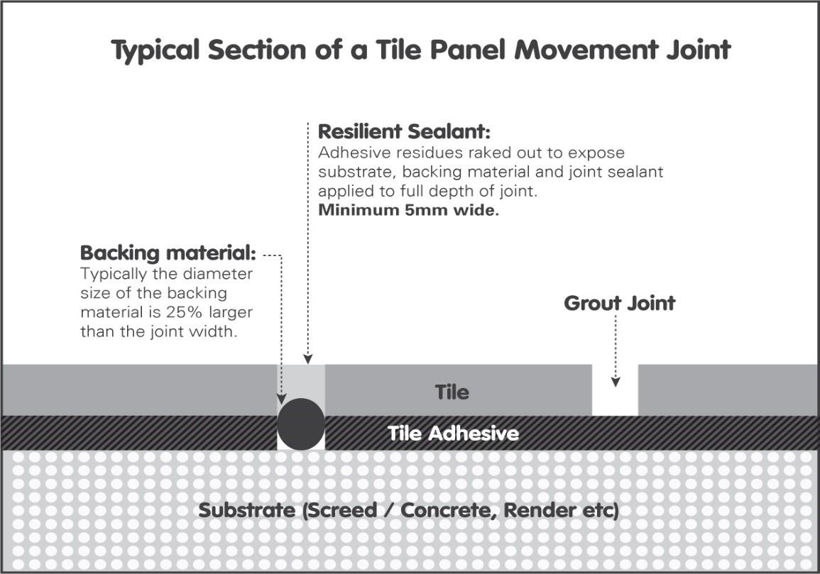 Fixing Glazed Ceramic Tiles onto Interior Walls & Floors